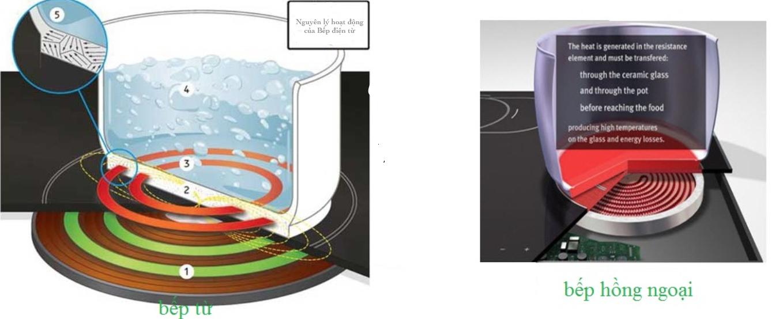 hình ảnh bếp từ hoạt động như thế nào